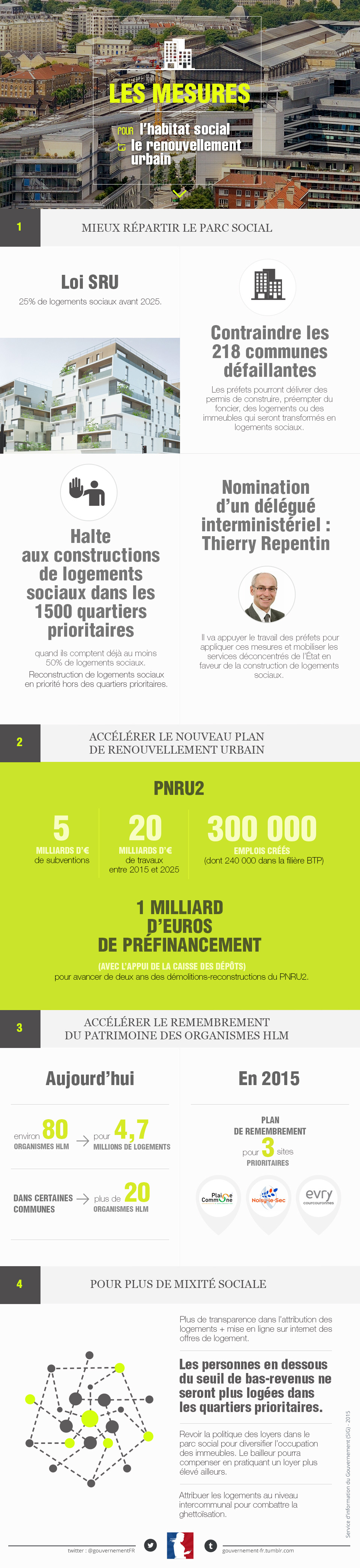 Infographie sur les mesures pour l'habitat social et le renouvellement urbain - voir en plus grand