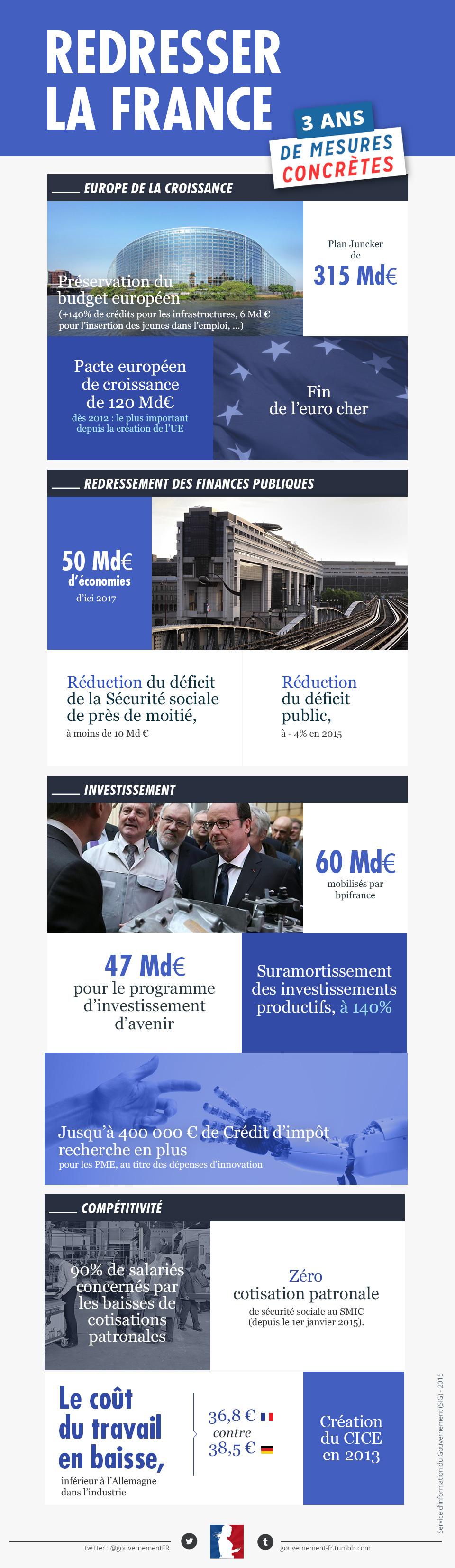 Infographie sur les actions concrètes pour redresser la France depuis 3 ans - voir en plus grand