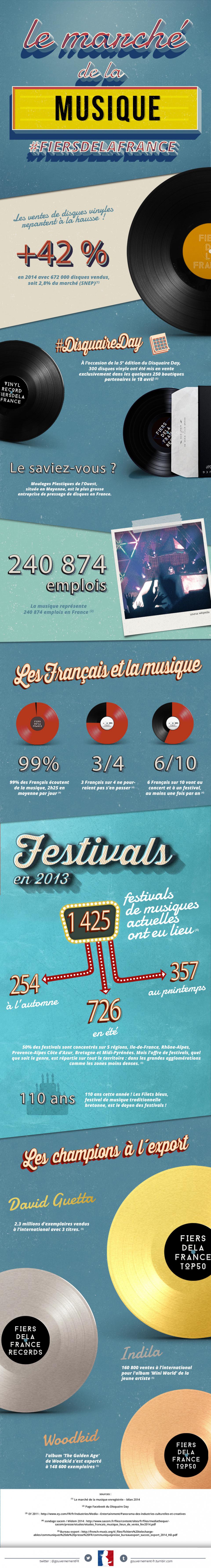 infographie sur les chiffres de la musique en France - voir en plus grand