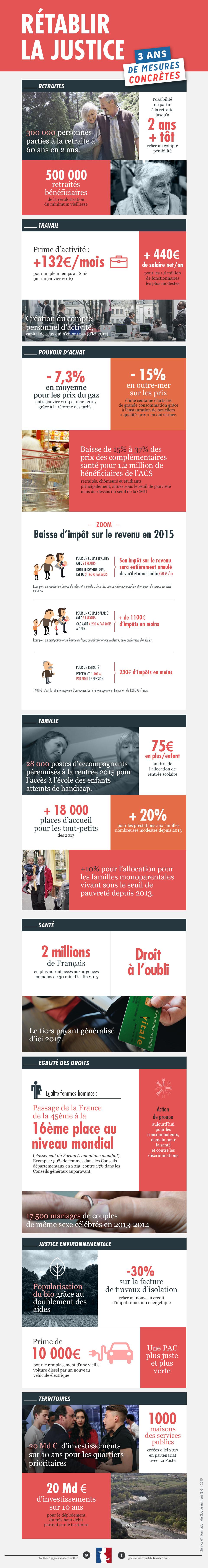 Infographie sur les actions concrètes pour rétablir la justice depuis 3 ans - voir en plus grand
