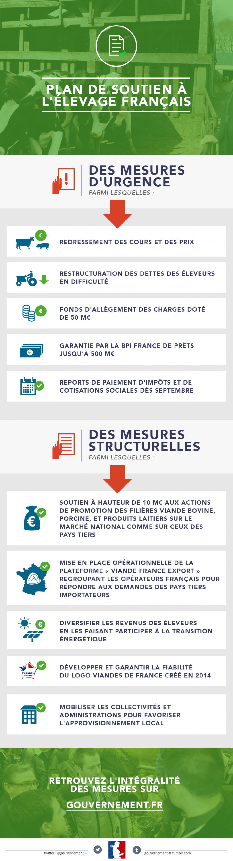 infographie sur le Plan de soutien à l'élevage français - voir en plus grand