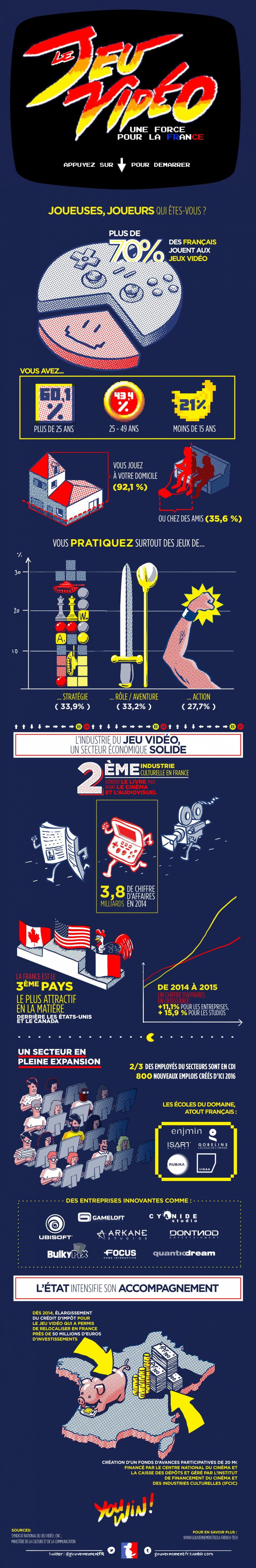 Infographie : Le jeu vidéo, une force pour la France  - voir en plus grand