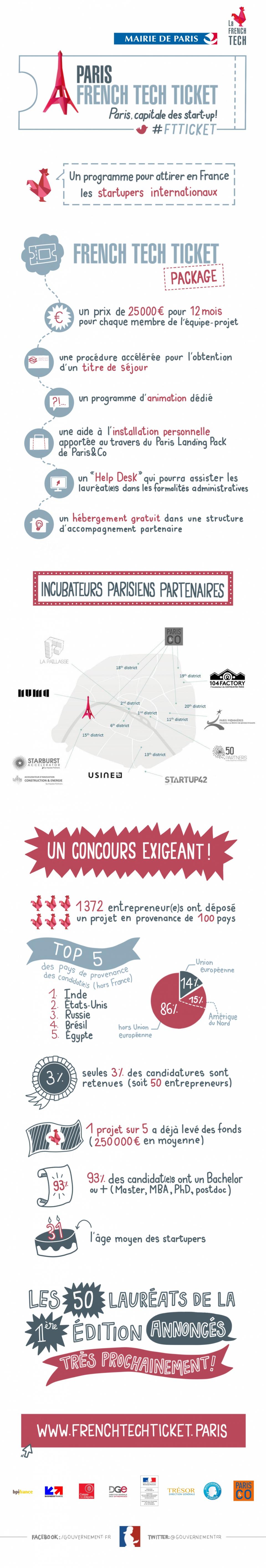 Infographie : French Tech Ticket - voir en plus grand