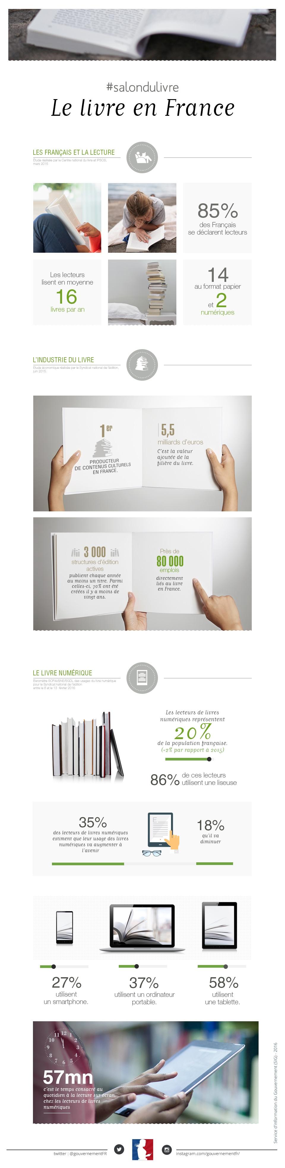 Infographie : Salon du livre : découvrez les chiffres du secteur du livre - voir en plus grand