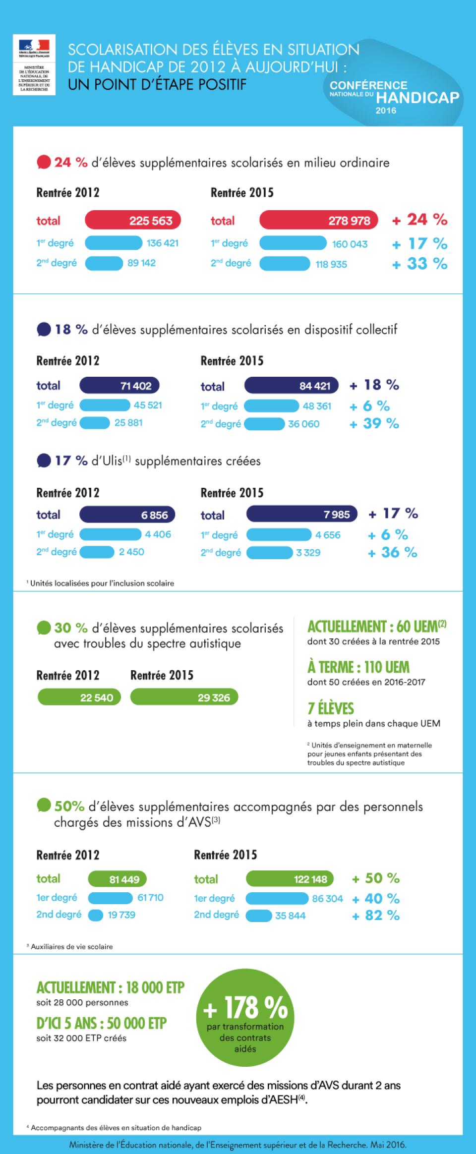 Infographie : Chiffres clés sur la scolarisation des enfants en situation de  handicap depuis 2012 - voir en plus grand