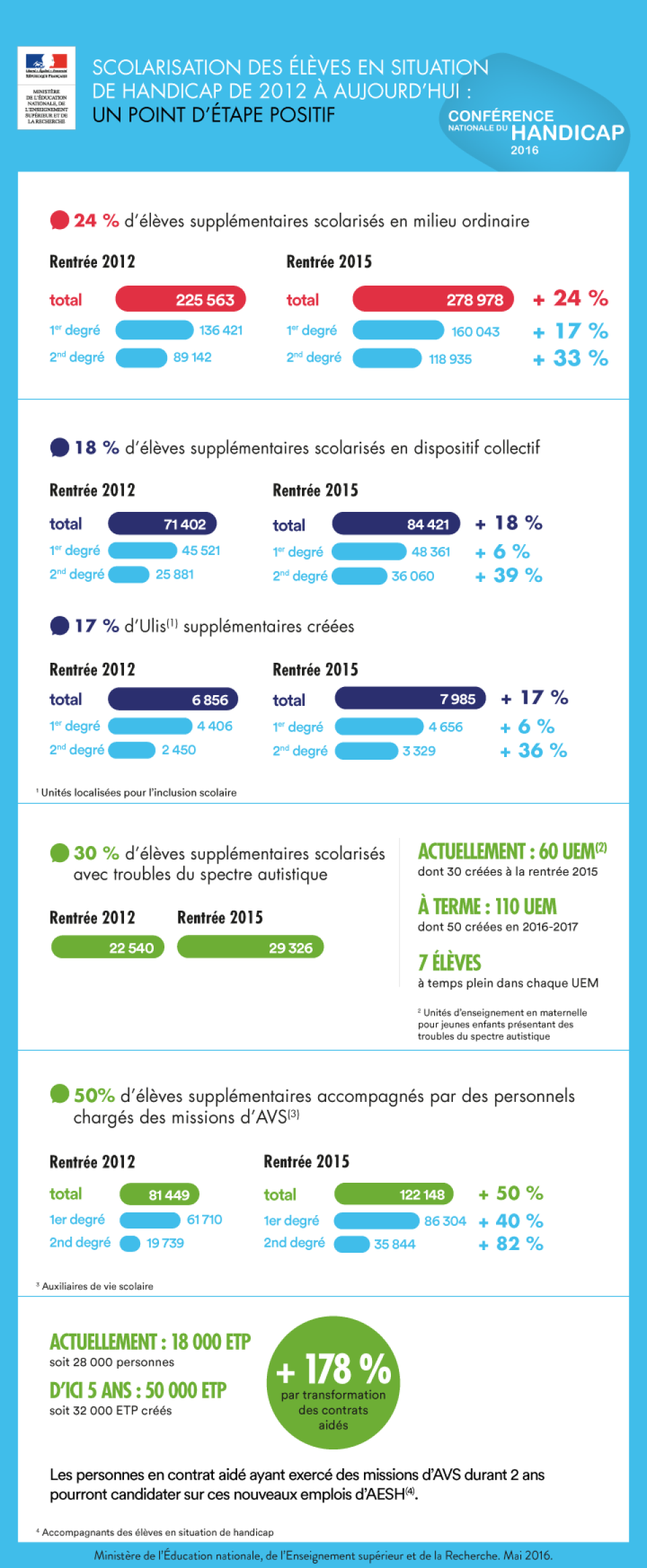 Chiffres clés sur la scolarisation des enfants en situation de  handicap depuis 2012 - voir en plus grand