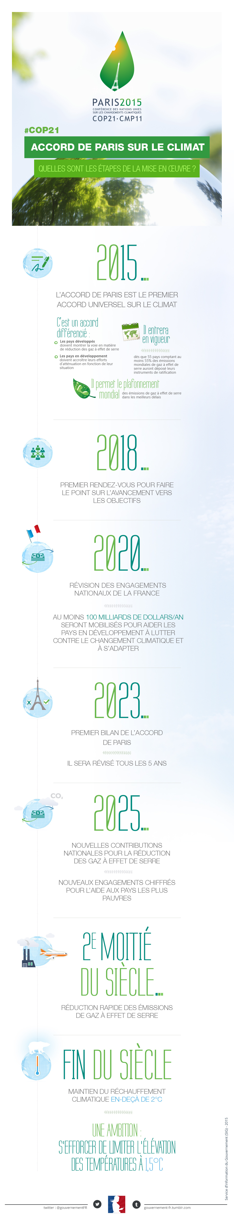 Infographie sur l'Accord de Paris - voir en plus grand