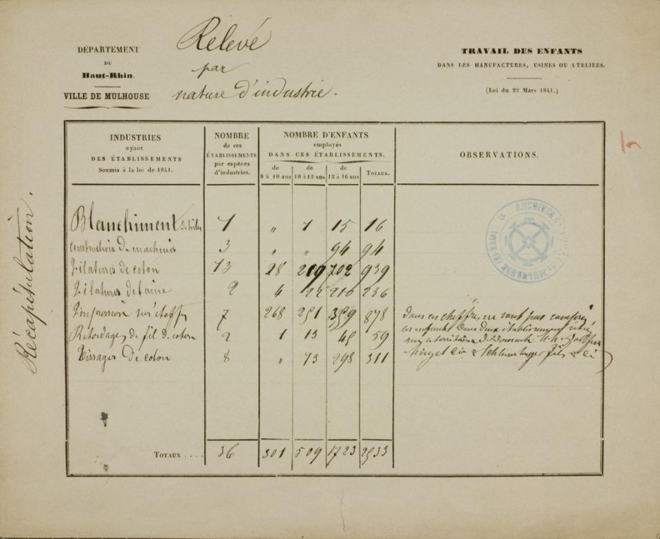 Tableau recensant les enfants de 8 à 16 ans employés dans les établissements de Mulhouse soumis à la loi de 1841 - voir en plus grand
