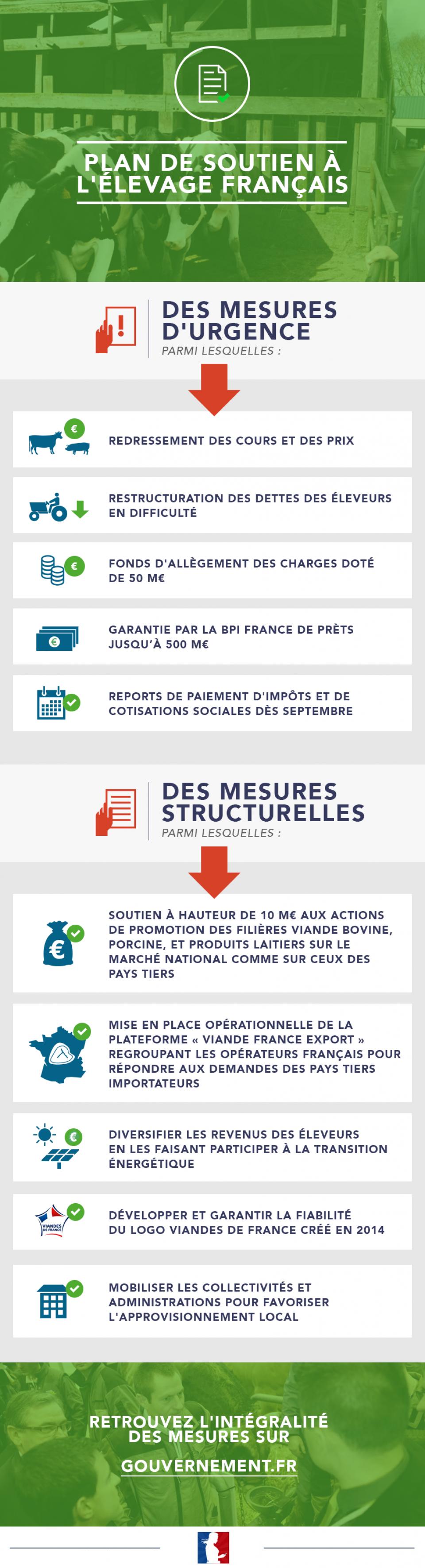 Plan de soutien à l'élevage français: des mesures d'urgence et des mesures structurelles - voir en plus grand