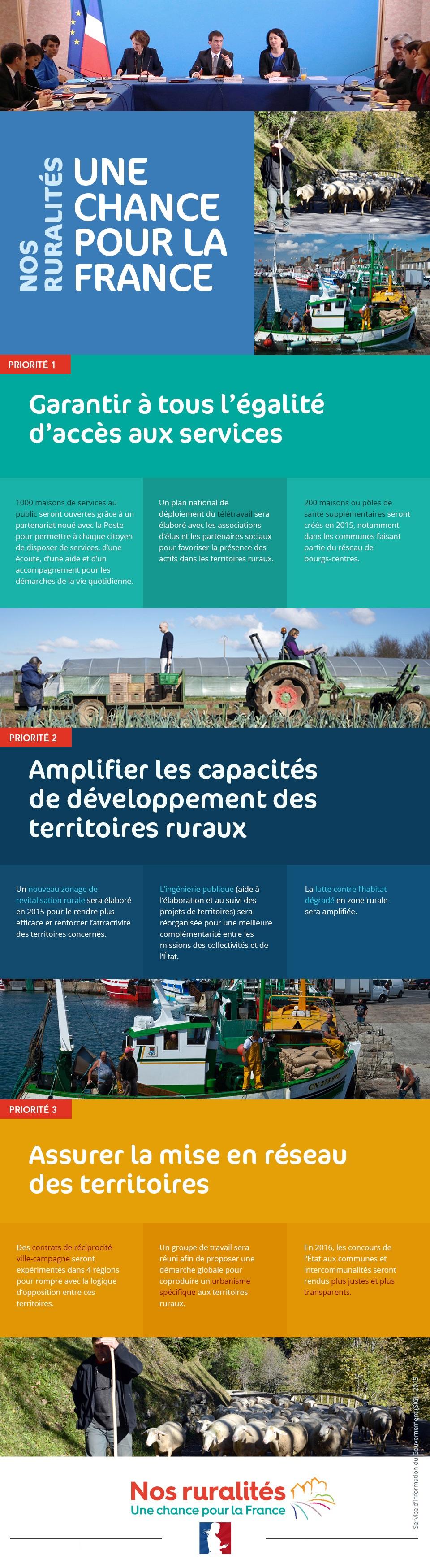 Infographie sur le comité interministériel aux ruralités  - voir en plus grand