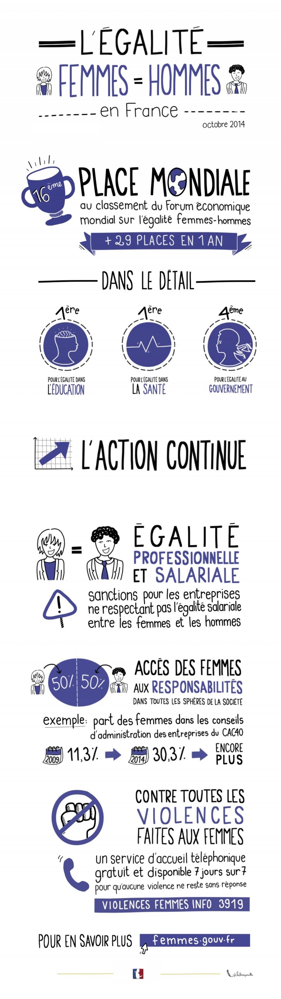 Infographie sur l'égalité entre les femmes et les hommes en France - voir en plus grand