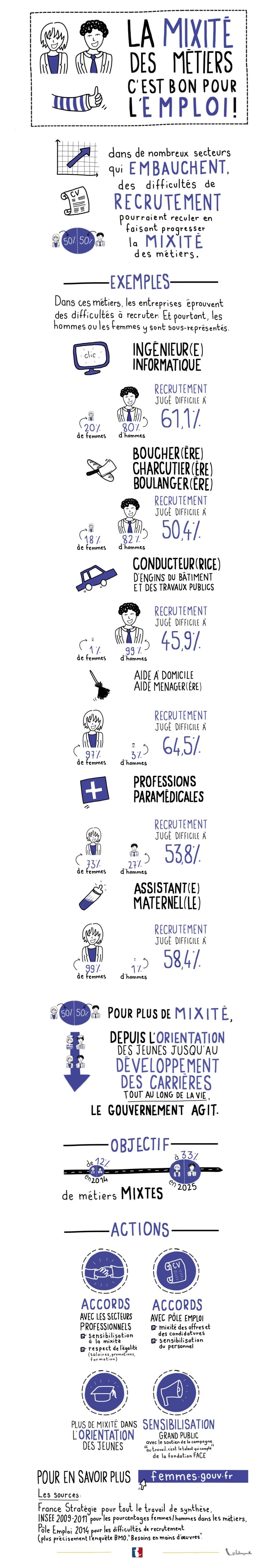 Infographie - La mixité des métiers, c'est bon pour l'emploi ! - voir en plus grand