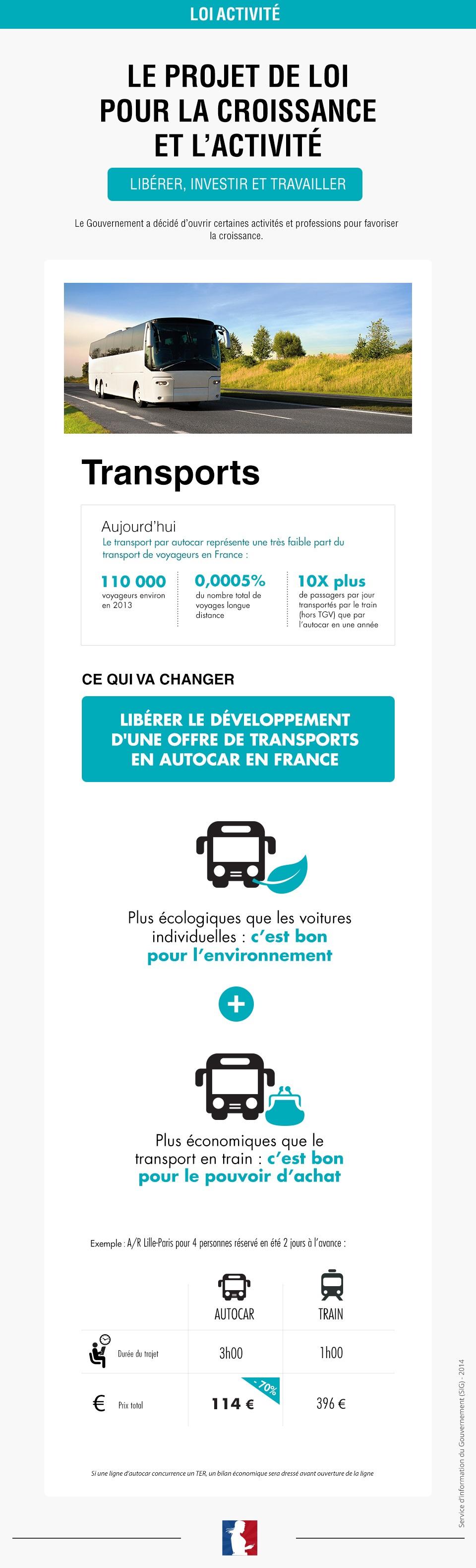 Infographie sur les transports - voir en plus grand