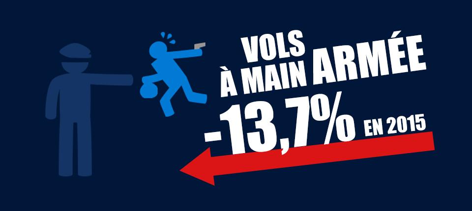 Vignette indiquant que les vols à main armée ont baissé de 13,7% en 2015