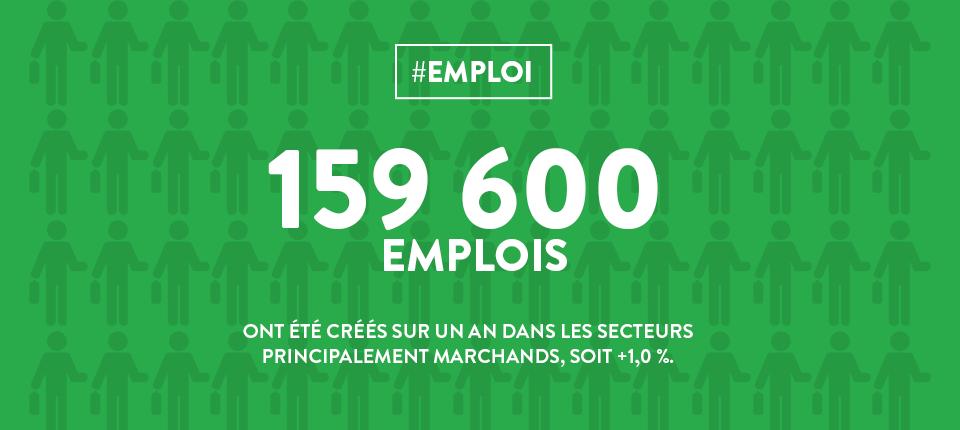 Vignette création 159 600 emplois créés