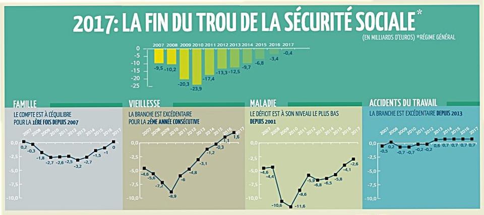 En 2017 le d ficit de la s curit sociale sera r sorb - Plafonds securite sociale depuis 1980 ...