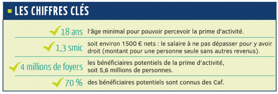 Prime D Activite Plus De Pouvoir D Achat Pour Les Revenus Les Plus