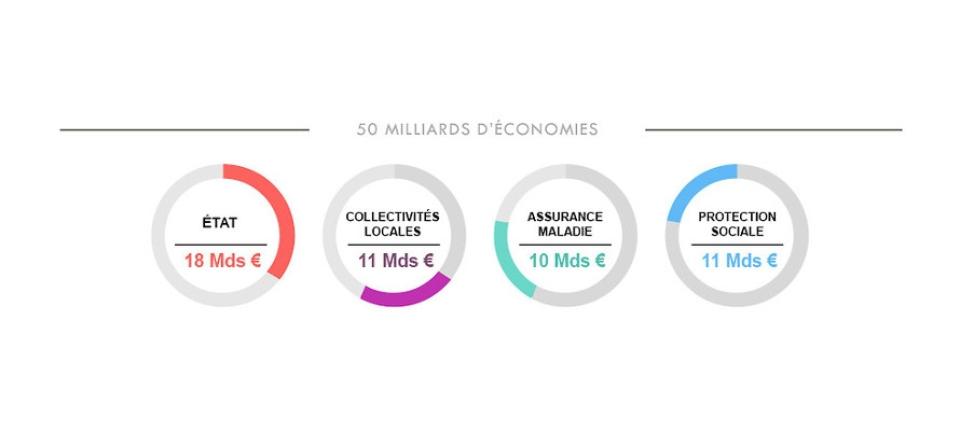 Infographie : répartition des économies