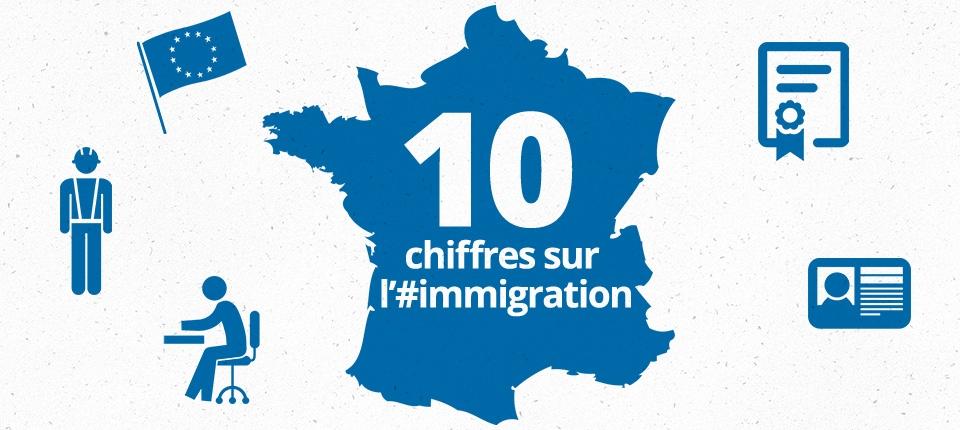 visuel sur les 10 chiffres sur l'immigration en France
