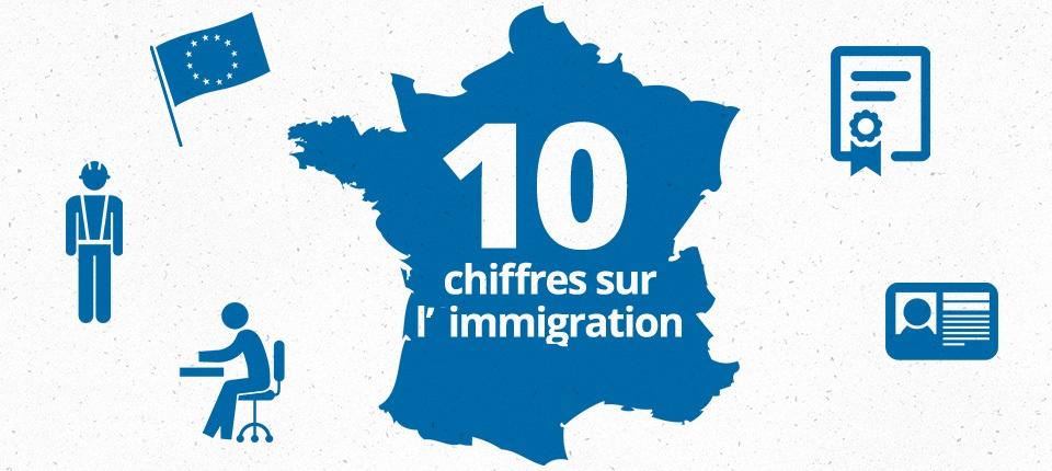 Chriffres sur l'immigration en France