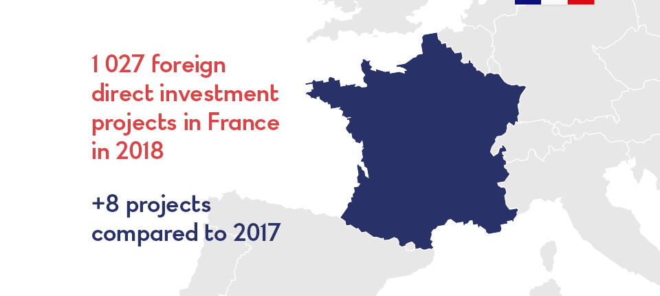 France: 2017 FDI projects in 2018