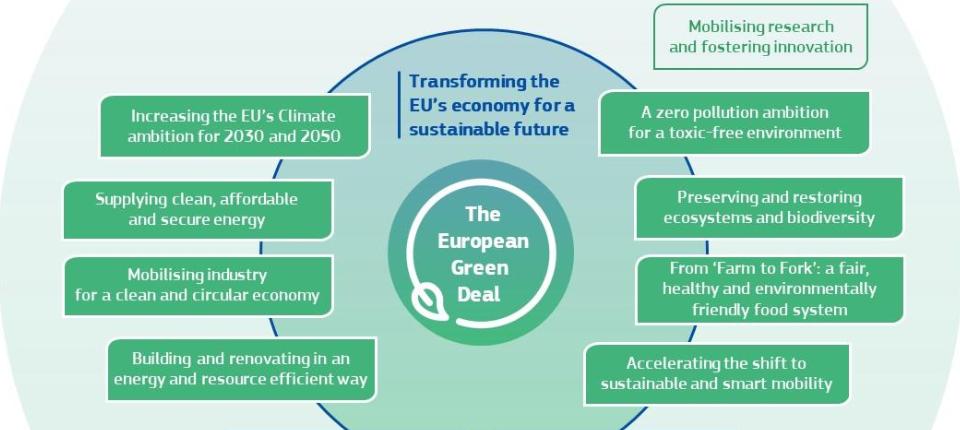 European Commission's green deal scheme