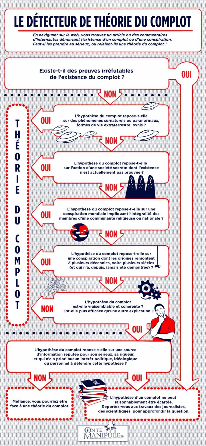Infographie le détecteur de la théorie du complot