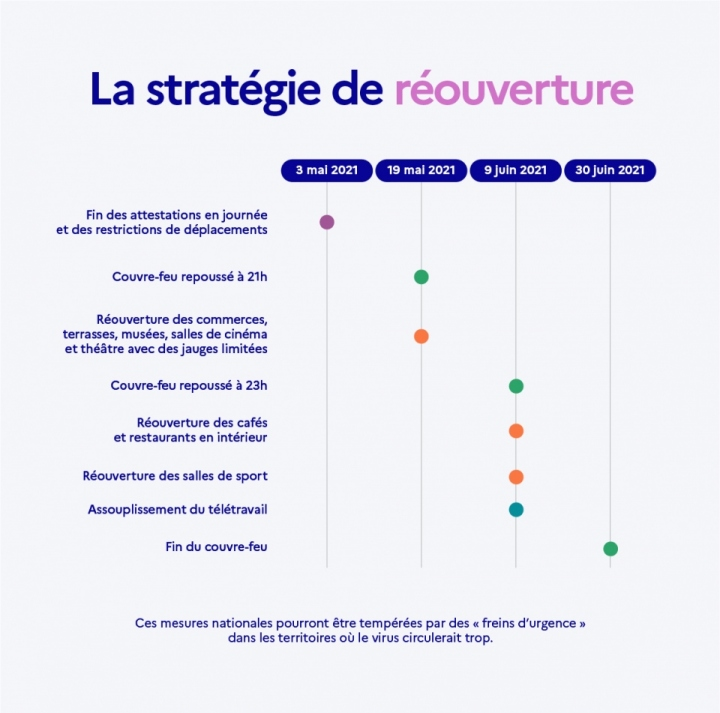 La stratégie de réouverture
